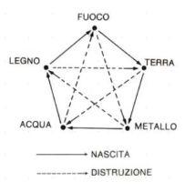 5 Elementi
