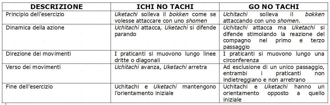 Gonotachi - Ichinotachi